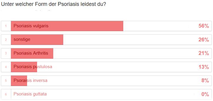 DermaSel Psorisis Form
