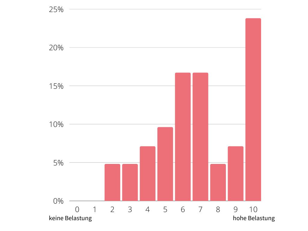 Chart mit der Beaslung vor dem Produkttest