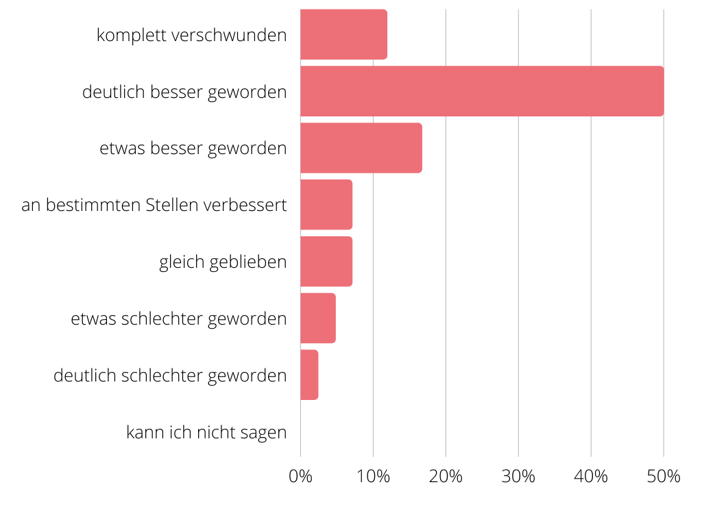 Chart mit der Verbesserung des Juckreizes durch den Produkttest